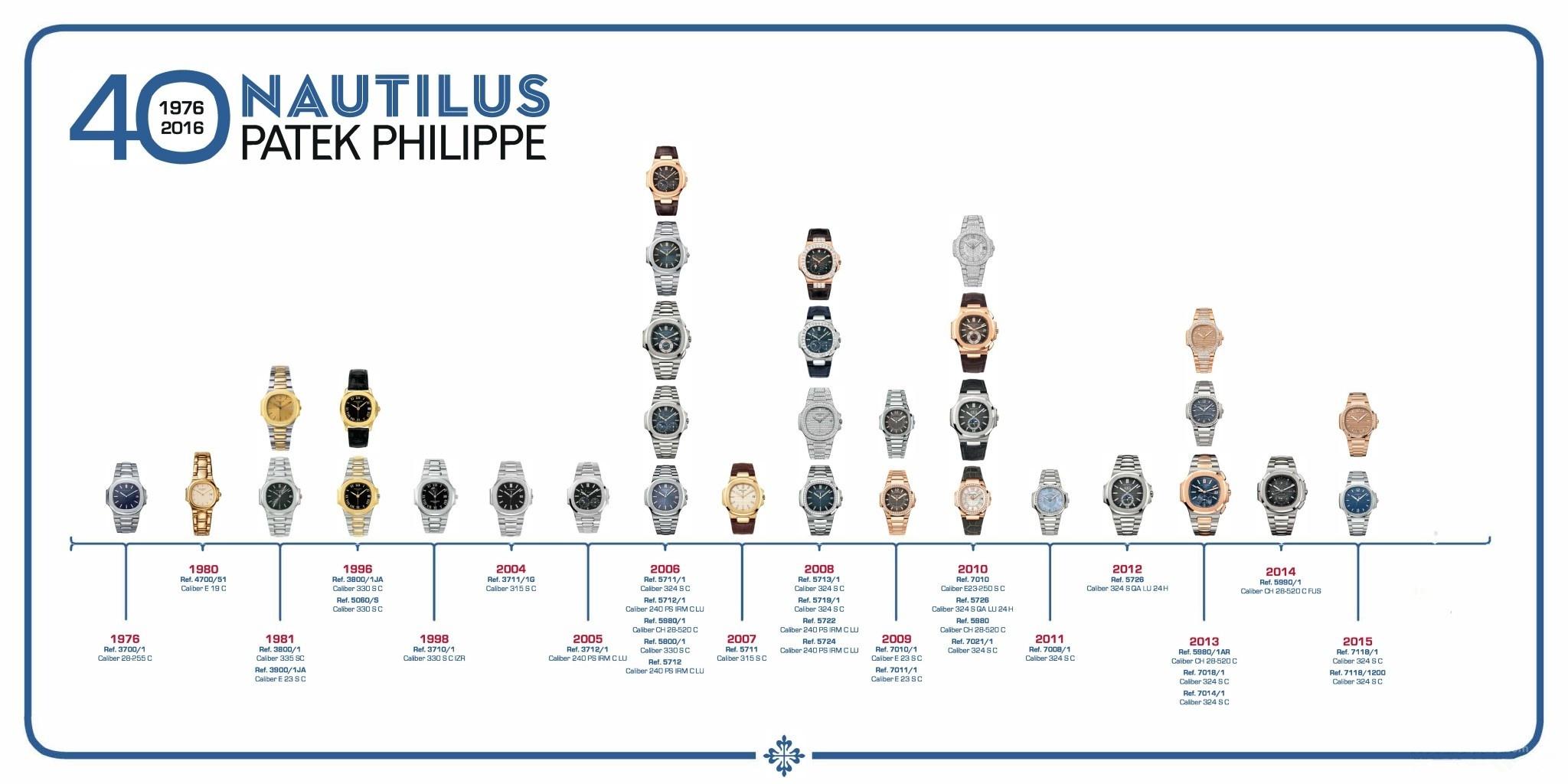 【百达翡丽金鹰系列40周年特别报导之二】不惑经典:Nautilus的历史与重点表款回顾