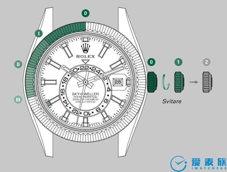 首個應用橡膠帶的經典勞力士--2020新款Sky-Dweller縱航者手表